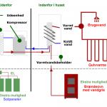 luft til vand varmepumpe installation